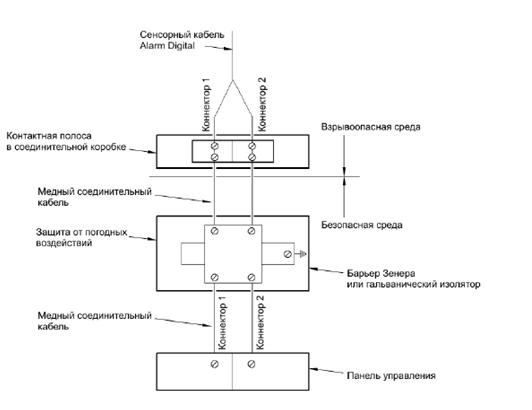 Использование сенсорного кабеля во взрывоопасных зонах