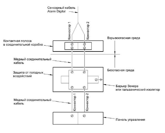 ALARMLINE DIGITAL - Использование разветвительных коробок
