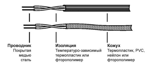 Установка кабеля Alarmline Digital